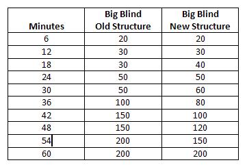 Pokerstars-old-new-blind-levels