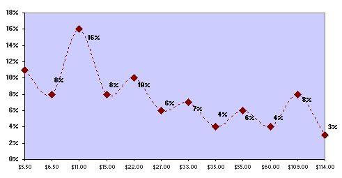 ROI vs Levels In Online Poker Games